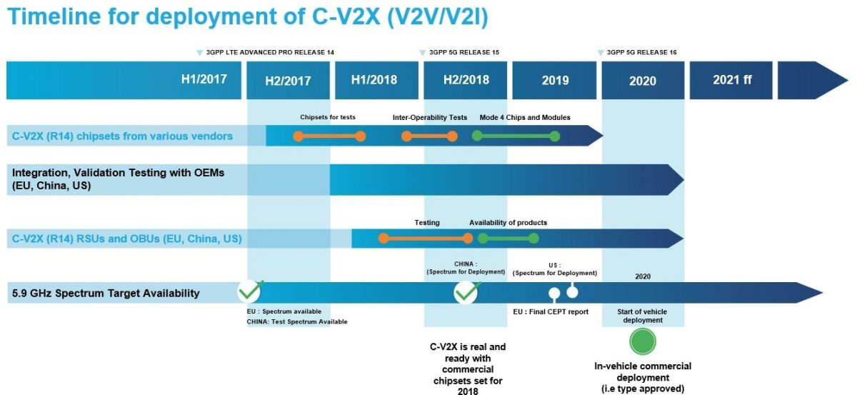 5gaa Releases Updated White Paper On C V2x Deployment